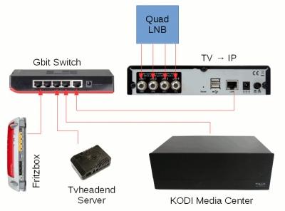 IP-TV im ganzen Haus - Fernsehn am Notebook, Tablet und